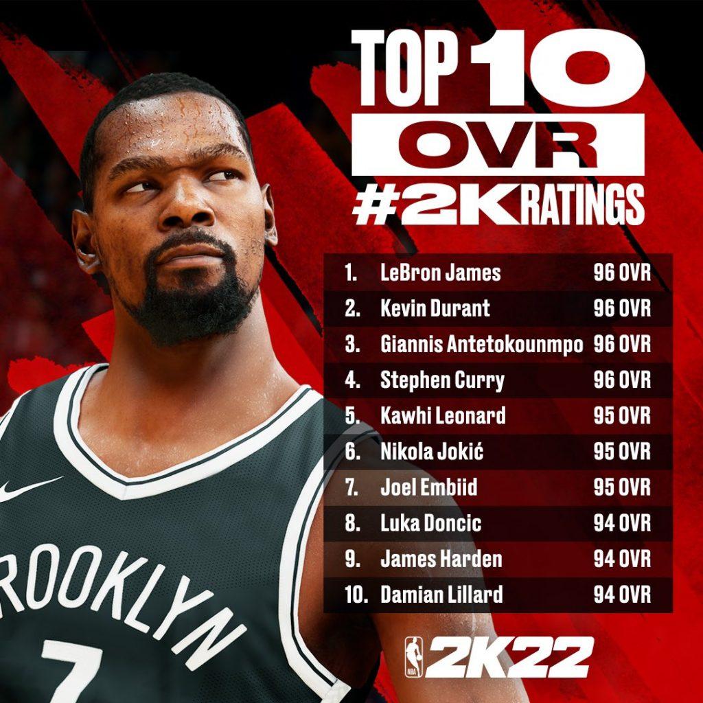 NBA: El videojuego NBA2K22 anuncia los 10 jugadores con mejor valoración