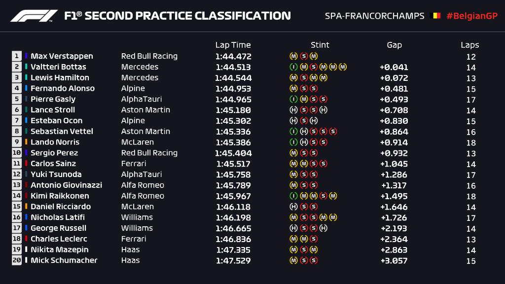 F1 Pronósticos Gran Premio de Bélgica - Spa Francorchamps