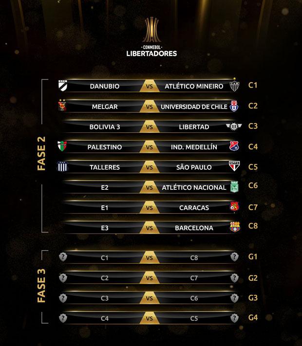 Fase II Copa Libertadores 2019