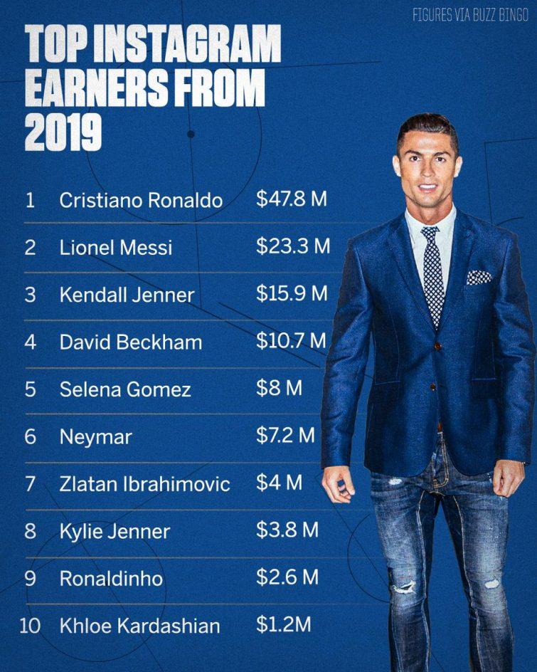 Cristiano Ronaldo generó 47 millones de dólares en Instagram durante el 2019 3