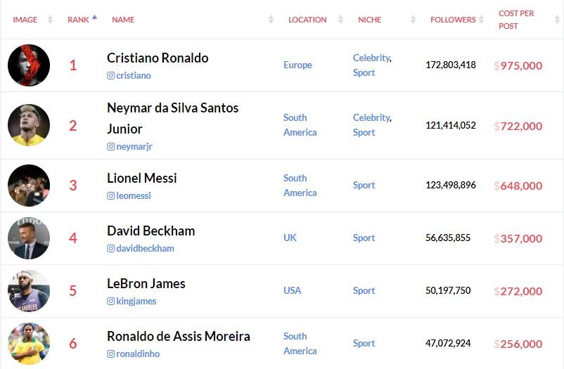 Cristiano Ronaldo generó 47 millones de dólares en Instagram durante el 2019 2