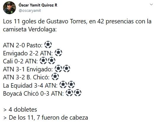 Gustavo Torres, Nacional, goles, Óscar Yamit Quiroz