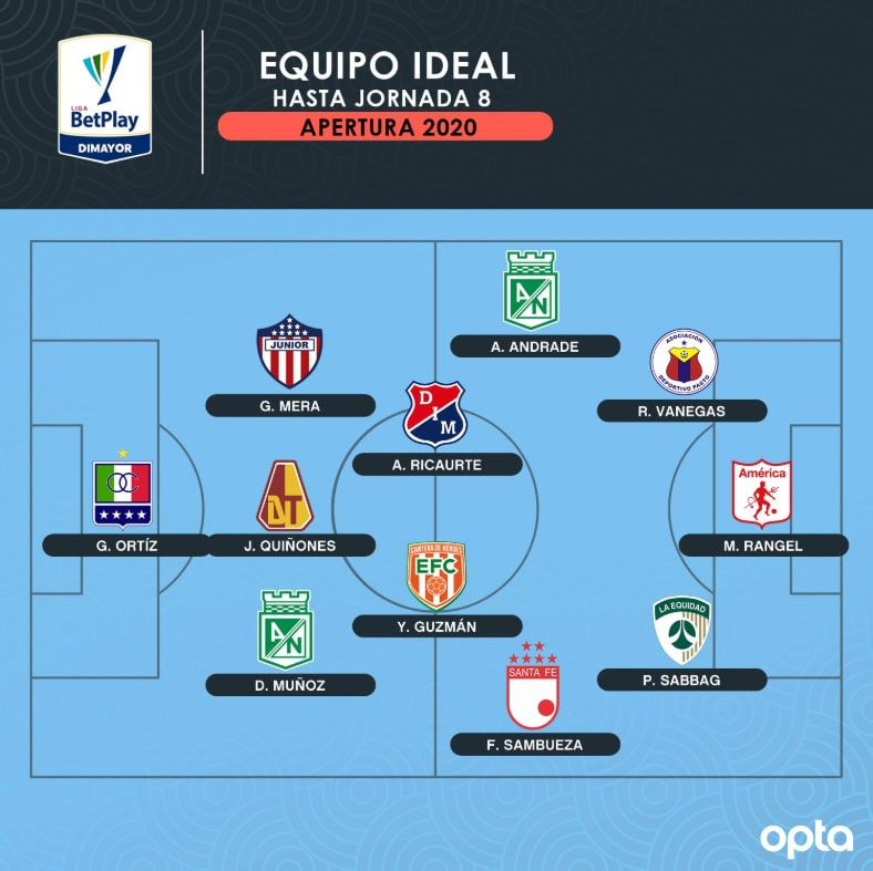 Andrés Ricaurte, Liga 2020-I, equipo ideal, OptaJavier