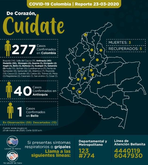 Antioquia, coronavirus COVID-19, 23/03/2020