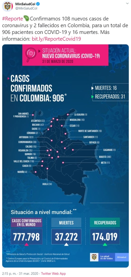 Ministerio de Salud, coronavirus COVID-19, informe, 31/03/2020