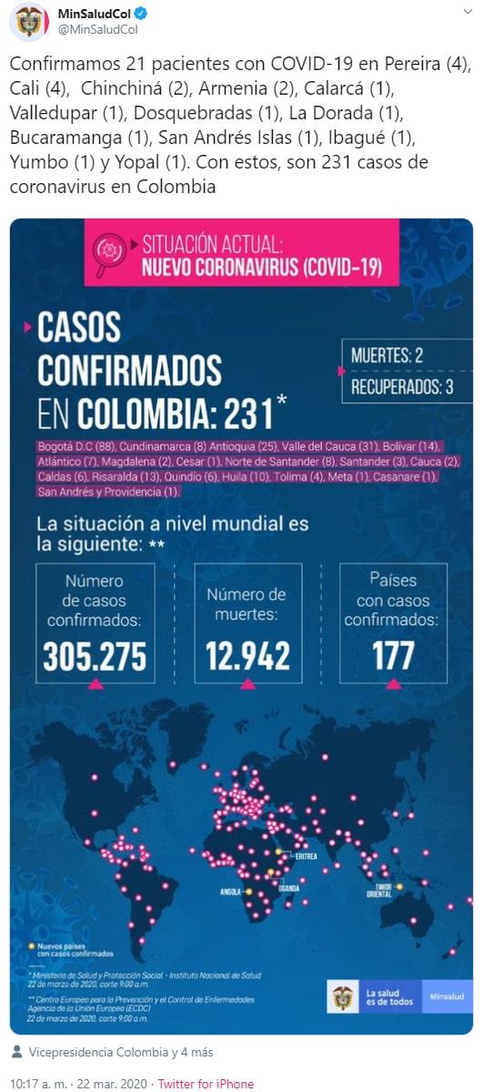 Ministerio de Salud, reporte, COVID-19, 22/03/2020