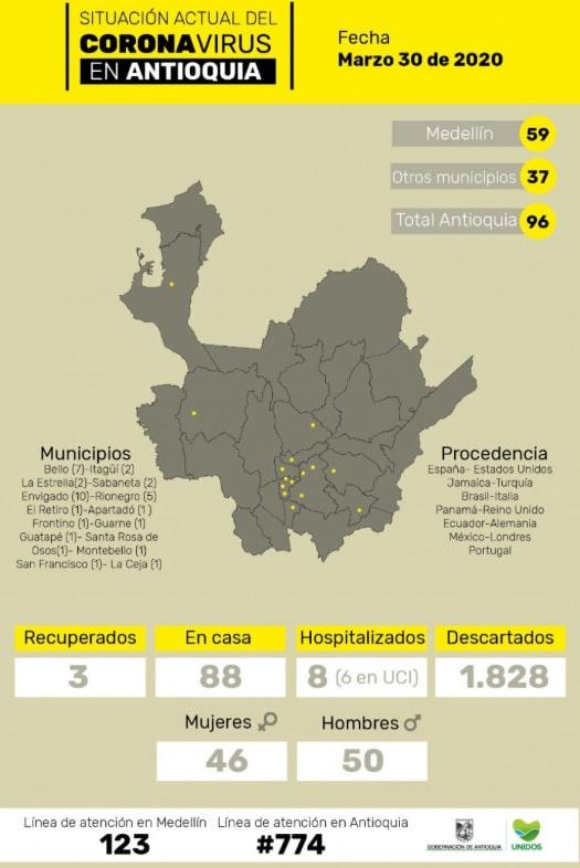 coronavirus COVID-19, Antioquia, 30/03/2020