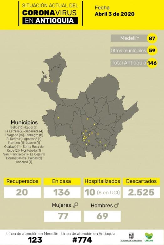 Antioquia, coronavirus COVID-19, 03/04/2020