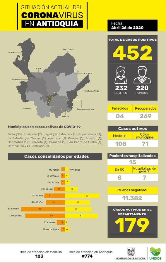 Antioquia, coronavirus COVID-19, 26/04/2020