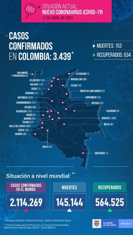 Ministerio de Salud, coronavirus COVID-19, informe (2), 17/04/2020