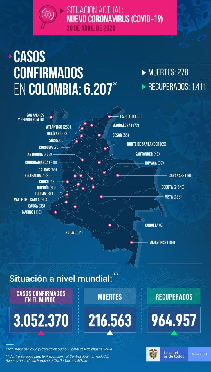 Ministerio de Salud, coronavirus COVID-19, informe (2), 29/04/2020