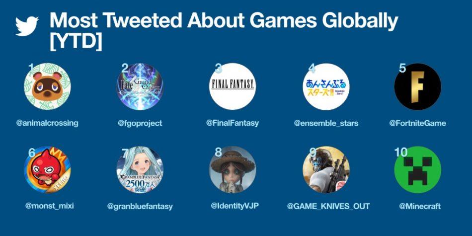 Videojuegos y los eSports ganan terreno en Twitter 1