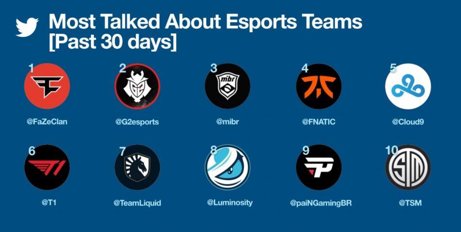 Videojuegos y los eSports ganan terreno en Twitter 2