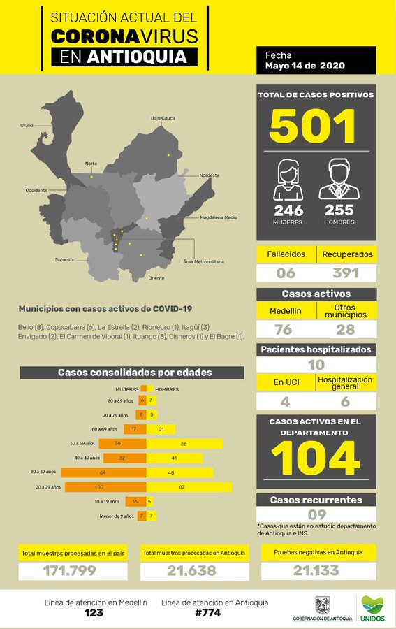 Antioquia, coronavirus COVID-19, 14/05/2020