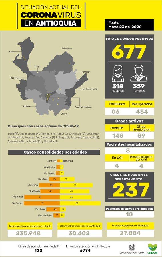 Antioquia, coronavirus COVID-19, 23/05/2020