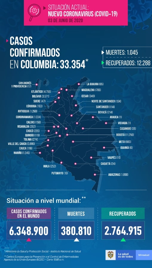 Colombia, coronavirus COVID-19, reporte, 03-06-2020