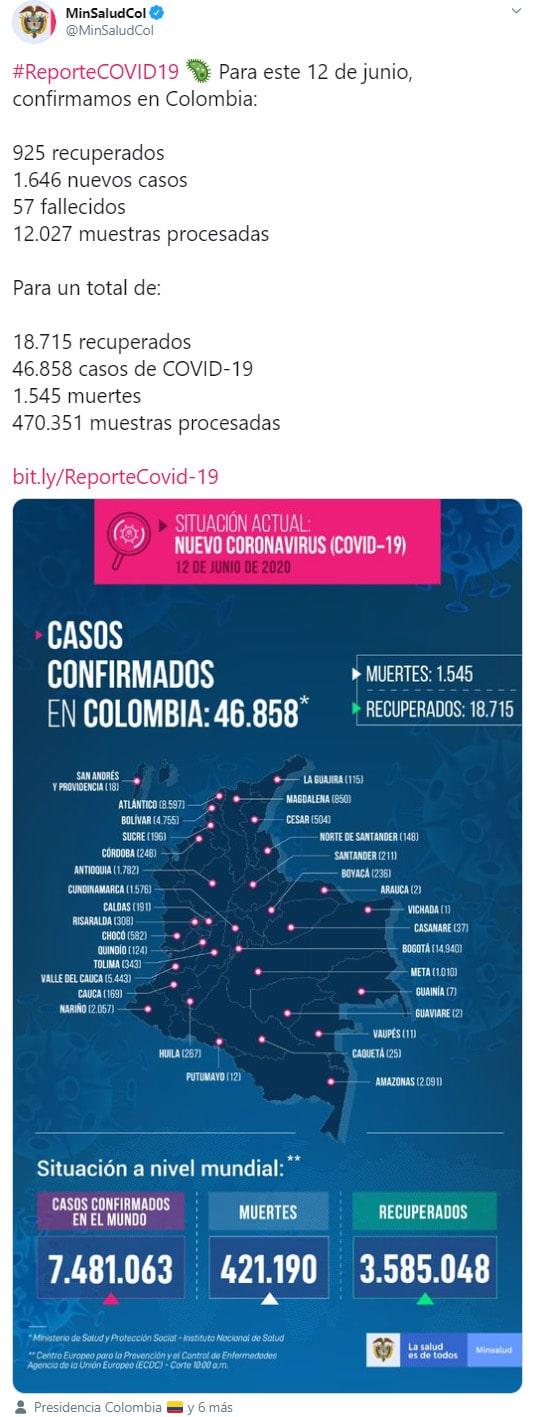 Colombia, coronavirus COVID-19, reporte, 12-06-2020