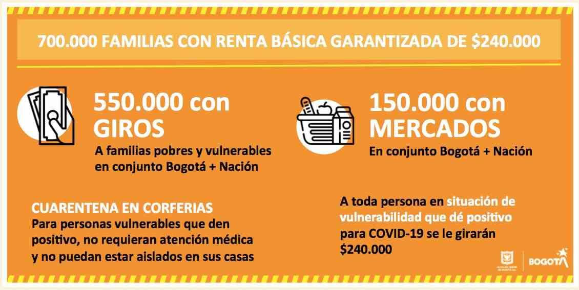Bogotá Solidaria en Casa: Quiénes, cuándo y cómo se entregará la ayuda