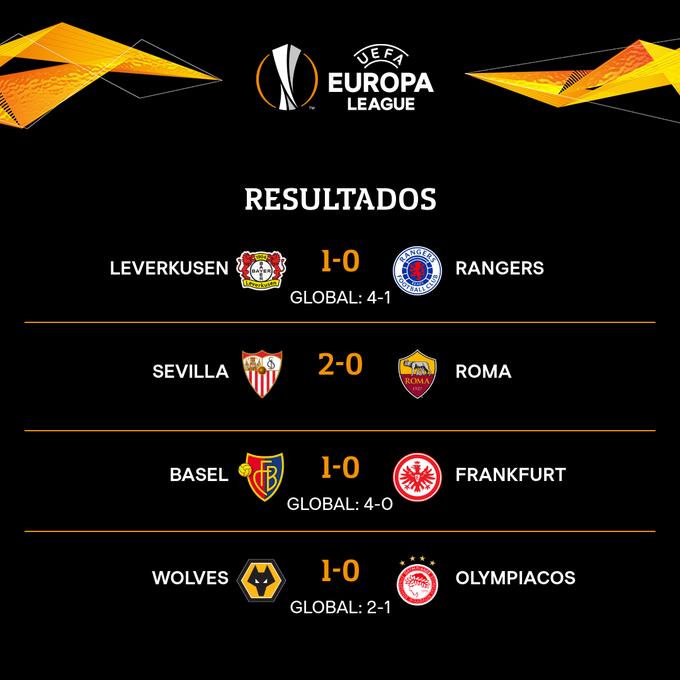 Europa League 2019-20, octavos de final, resultados