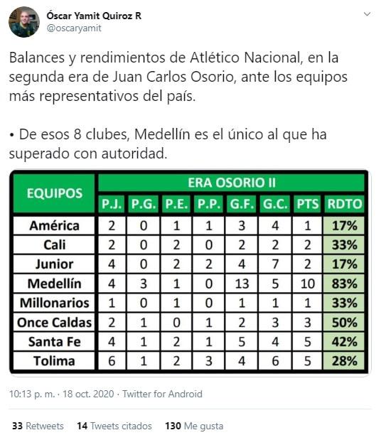 Juan Carlos Osorio, Atlético Nacional, América de Cali, Millonarios FC, DIM, Deportivo Independiente Medellín, Liga BetPlay 2020-I, Óscar Yamit Quiroz