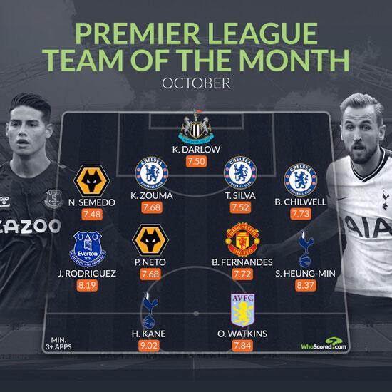 James Rodríguez está en el Equipo del Mes de WhoScored en la Premier League