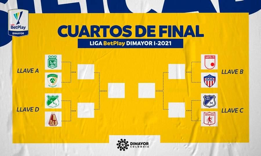 Así se jugarán los cuartos de final en la Liga BetPlay 2021