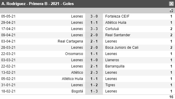 Steven Rodríguez, Itagüí-Leones FC, Torneo BetPlay 2021-I, goles