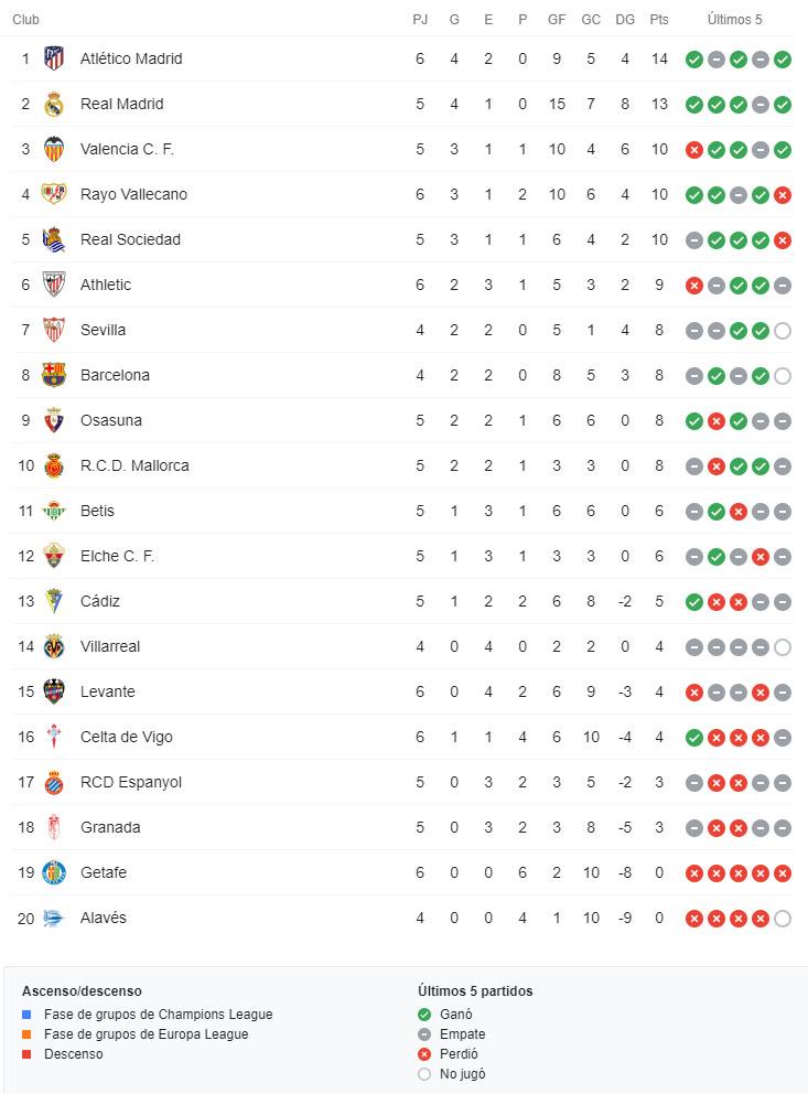 Falcao García, Rayo Vallecano, Athletic Club, LaLiga 2021-22, tabla de posiciones, fecha 6